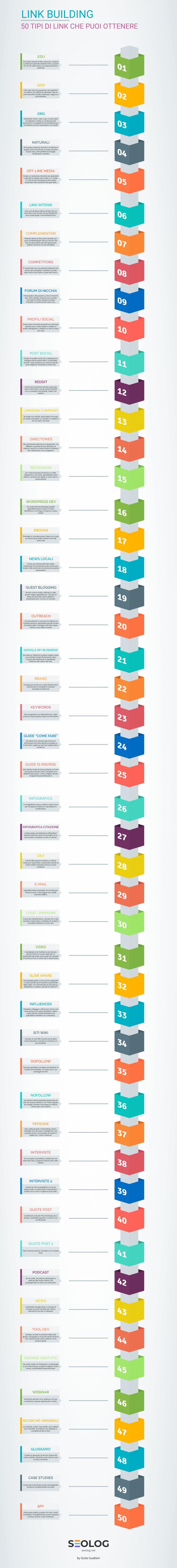 Link Building - Infografica