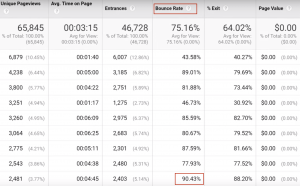 tecniche-seo-bounce-rate-analytics