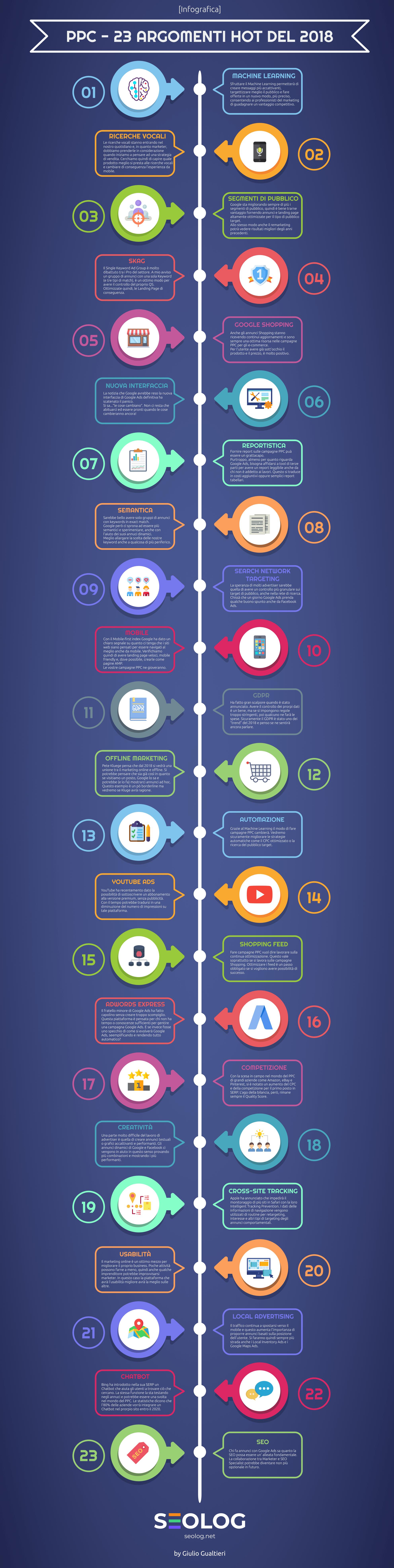 Infografica - Argomenti Web Marketing 2019-min
