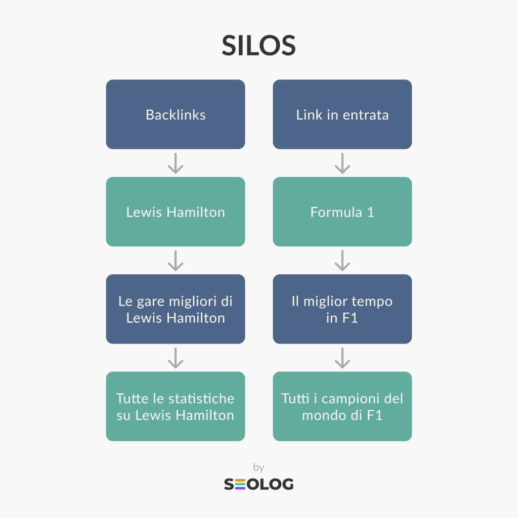 Struttura sito web a Silo