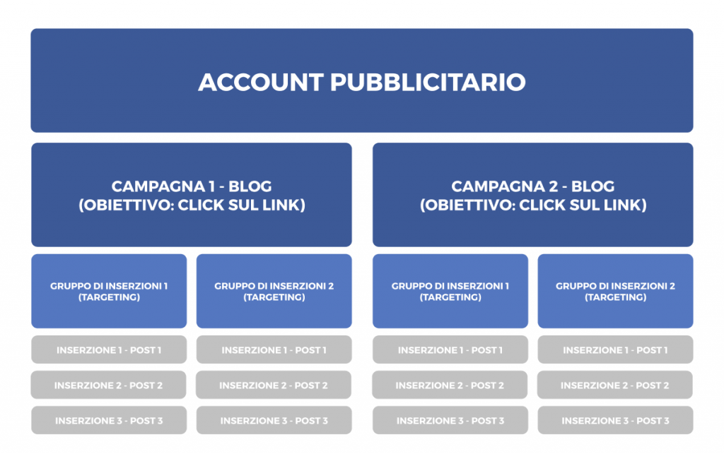 Struttura di un Account Pubblicitario di Facebook