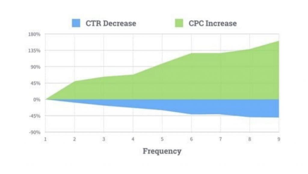 Cause dell'aumento del CPC/CPA
